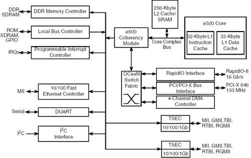 freescale 飞思卡尔 MPC8540通信处理器芯片系统架构