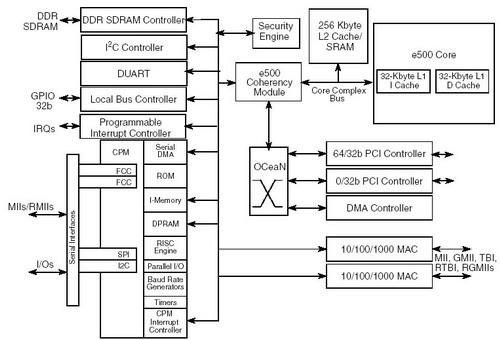freescale MPC8541 MPC8541E网络处理器芯片架构框图