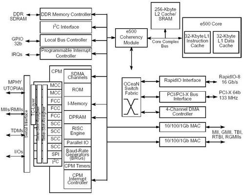 freescale 飞思卡尔MPC8560通信处理器芯片系统架构