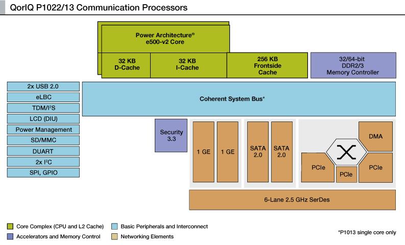 P1013 P1022系统框图