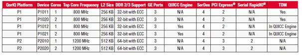 QorIQ P2系列芯片性能对比 P1011 P1020 P1012 P1021 P2010 P2020
