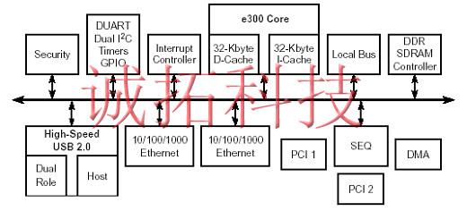 MPC8349 处理器架构