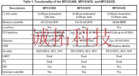 MPC8349 MPC8347 MPC8343 功能对比