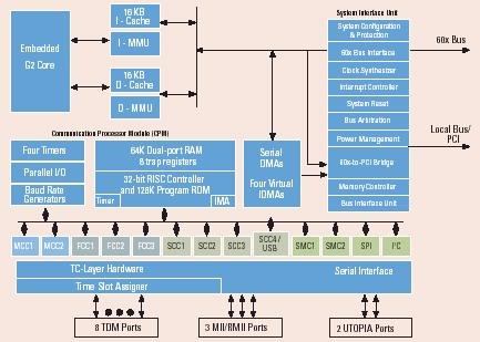 freescale 飞思卡尔MPC8280网络处理器功能框架