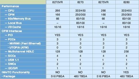 0.13工艺的MPC8280系列网络处理器功能对比