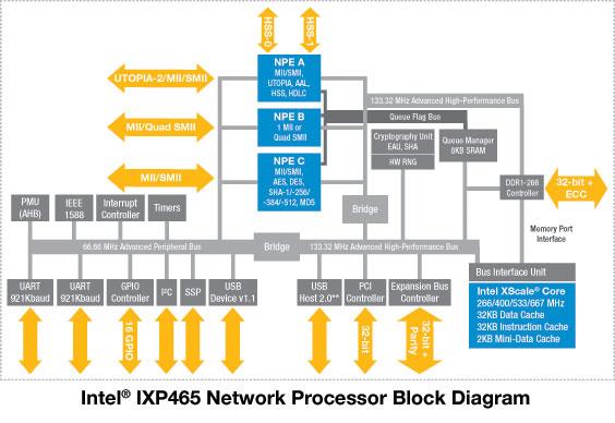Intel IXP460 IXP465 网络处理器功能模块