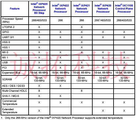 IXP420 IXP421 IXP422 IXP425 网络处理器功能对比