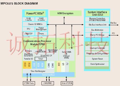 MPC8247 MPC8248 MPC8271 MPC8272 CPU 功能框图