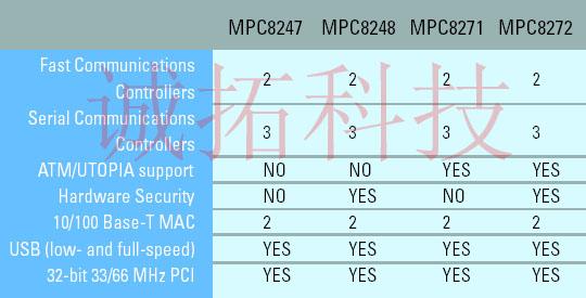 MPC8247 MPC8248 MPC8271 MPC8272 功能对比