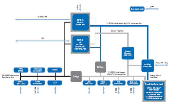 Intel IXP435 Network Processor Diagram, IXP435网络处理器系统架构