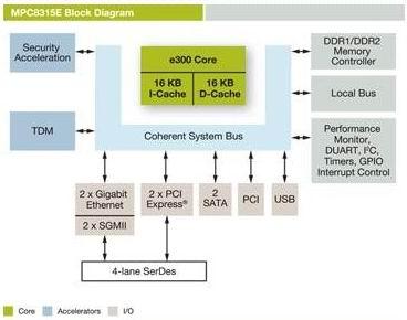 freescale 飞思卡尔 MPC8314 MPC8315E网络处理器结构框图
