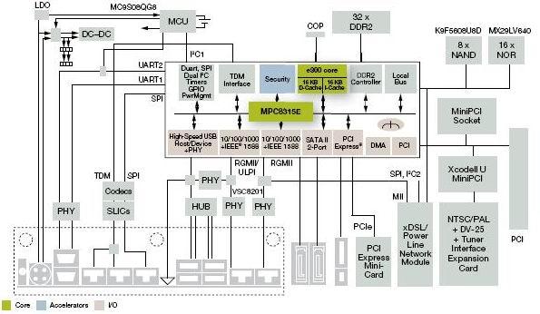 MPC8315E-RDB开发板结构框图